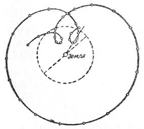 Действительное движение Марса относительно Земли в предположении неподвижности Земли.