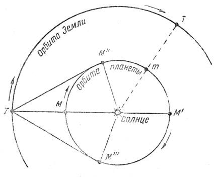 Объяснение видимого движения «